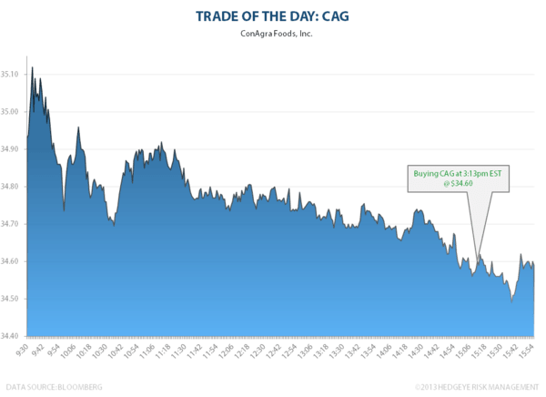 TRADE OF THE DAY: CAG - CAG