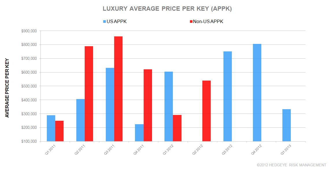 Q1 2013 GLOBAL HOTEL TRANSACTIONS (UUP/LUXURY) - 2