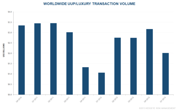 Q1 2013 GLOBAL HOTEL TRANSACTIONS (UUP/LUXURY) - h2