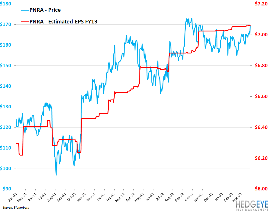 PNRA HYPE MAKES IT SHORTABLE - PNRA EEG