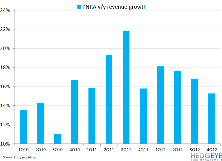 PNRA HYPE MAKES IT SHORTABLE - pnra revenue growth