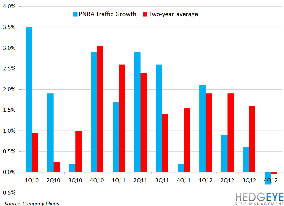 PNRA HYPE MAKES IT SHORTABLE - pnra traffic growth