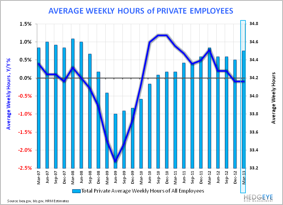 Payroll Data Reflects March Deceleration - Ave Weekly Hours 040513