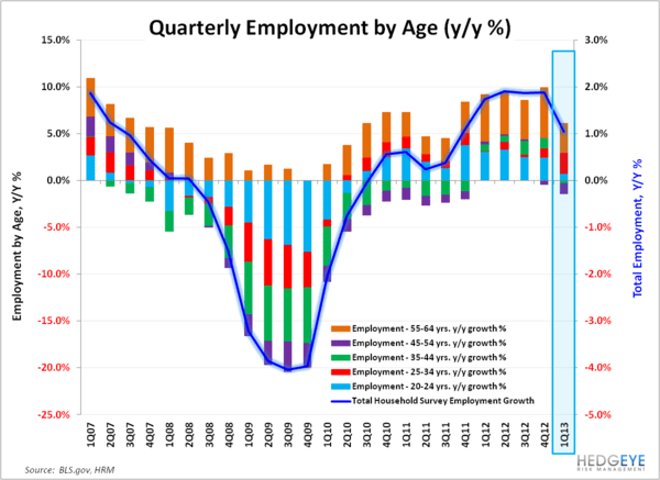Payroll Data Reflects March Deceleration - Employment by Age 040513