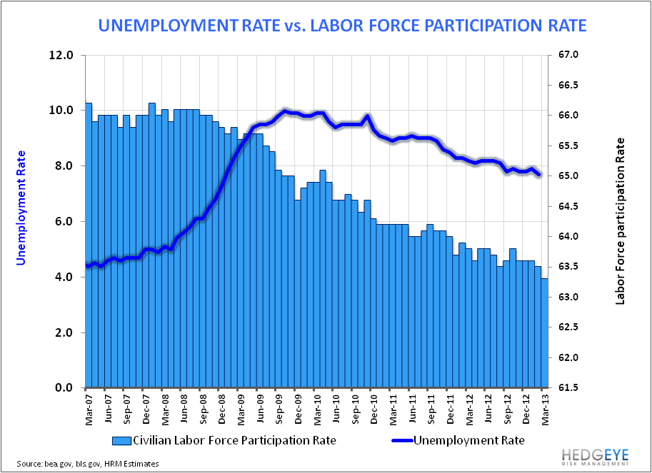 Payroll Data Reflects March Deceleration - LFPR vs Unemployment Rate Monthly 040513