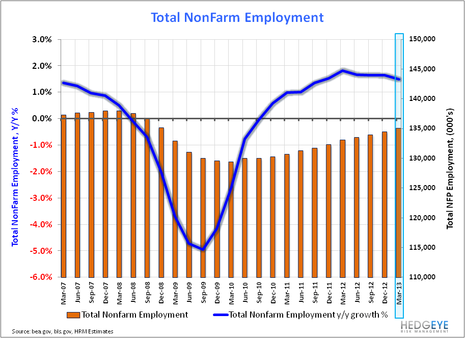 Payroll Data Reflects March Deceleration - NFP 040513