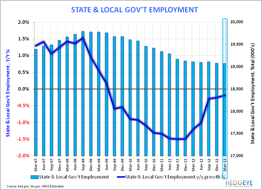 Payroll Data Reflects March Deceleration - State   Local Gov t 040513