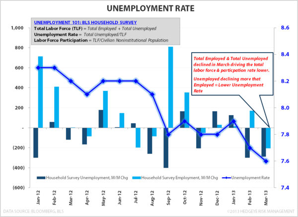 Payroll Data Reflects March Deceleration - Unemployment Rate