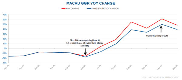 CHART DU JOUR: MACAU SHOULDN'T WORRY ABOUT THE BIRD - mm