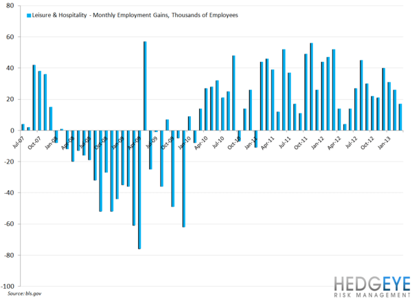 EMPLOYMENT DATA SUGGEST SOFTENING - L H monthly gains
