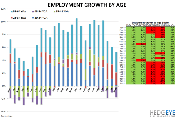 EMPLOYMENT DATA SUGGEST SOFTENING - emplyoment by age