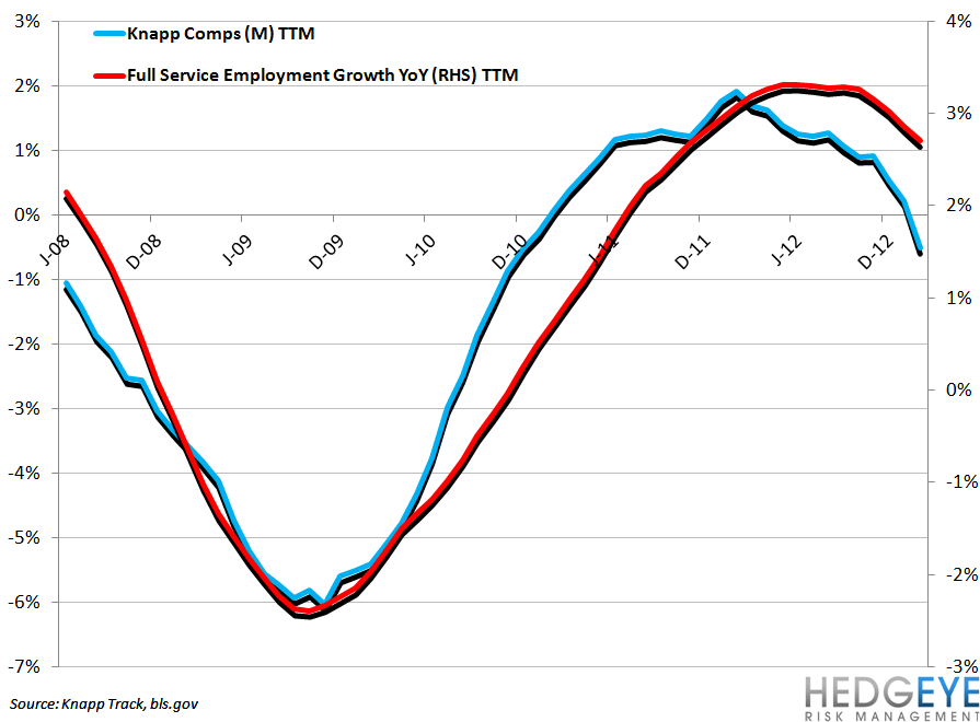 EMPLOYMENT DATA SUGGEST SOFTENING - knapp comps ttm