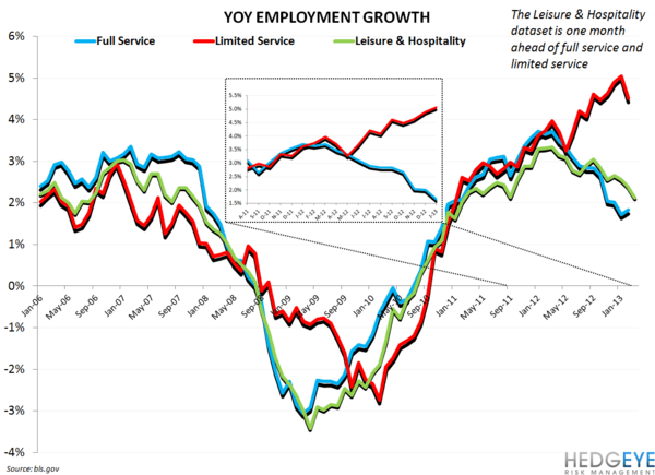 EMPLOYMENT DATA SUGGEST SOFTENING - rest employment