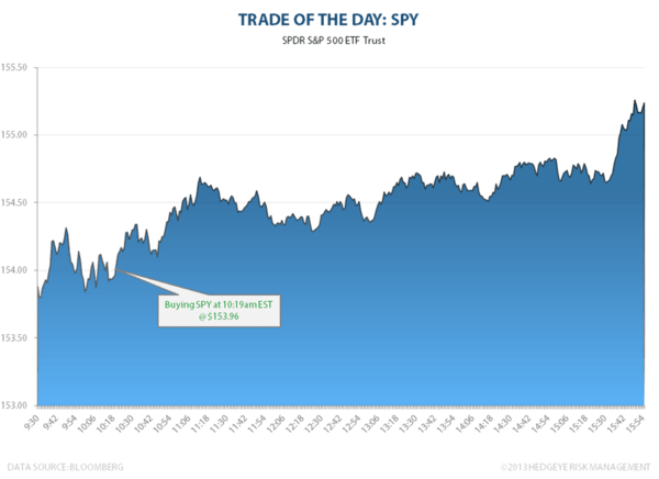 TRADE OF THE DAY: SPY - image001
