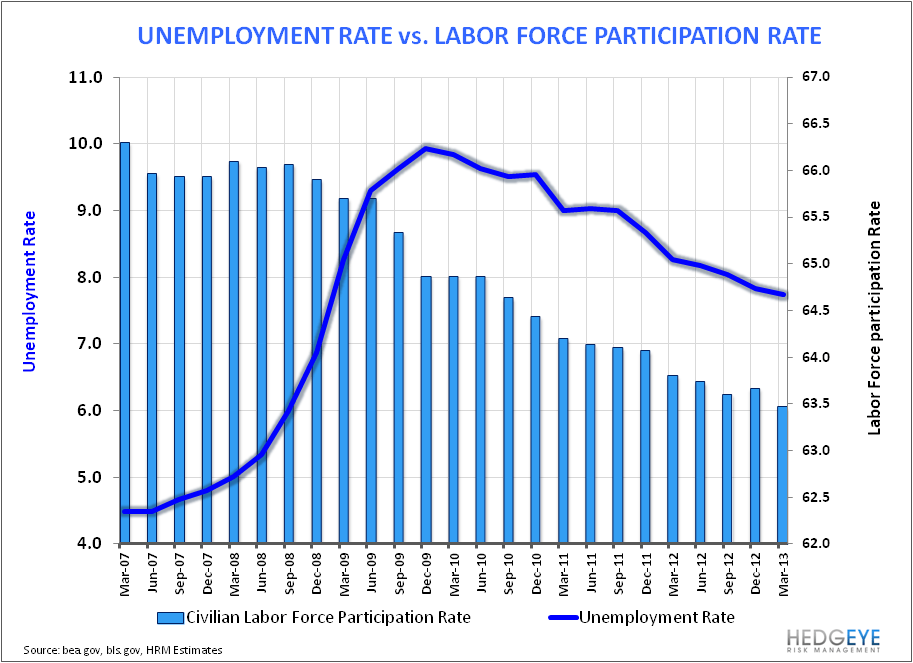 Just Charts: Employment Data - image004