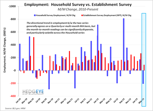 Just Charts: Employment Data - image005