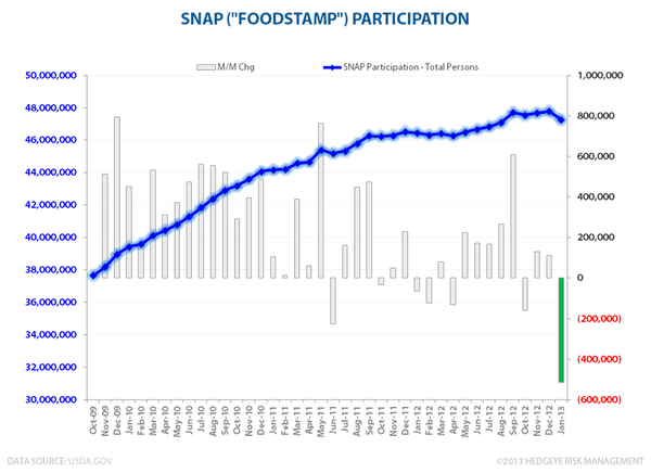 End Of The Food Stamp Gravy Train? - foodstamps1