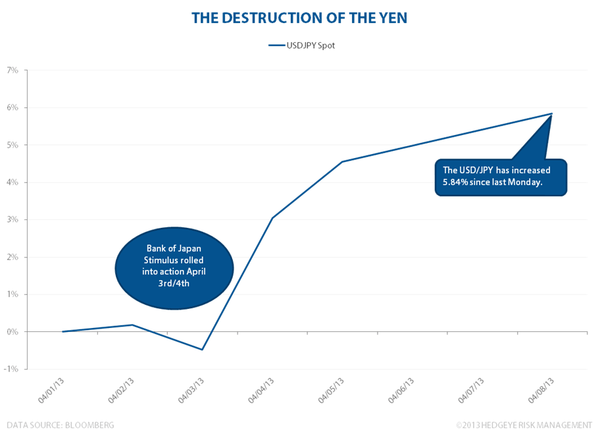 The Destruction Of The Yen - YENyo
