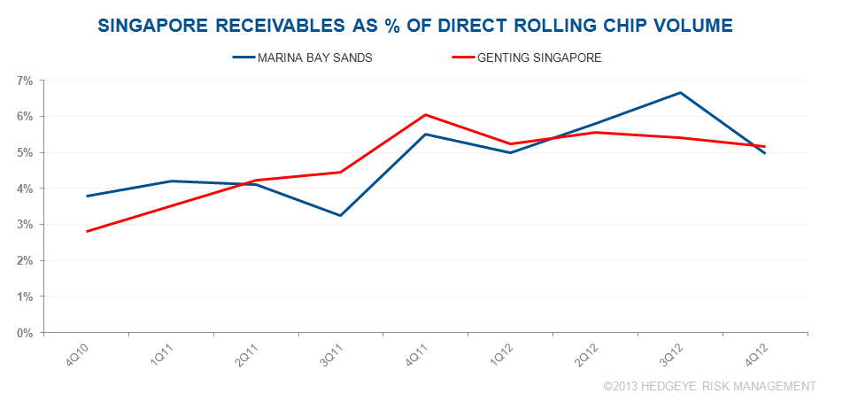 #2 CHART DU JOUR: SINGAPORE RECEIVABLES - ss