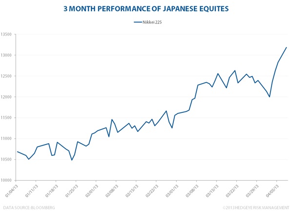 Japanese Stocks On The Move - nikkei225