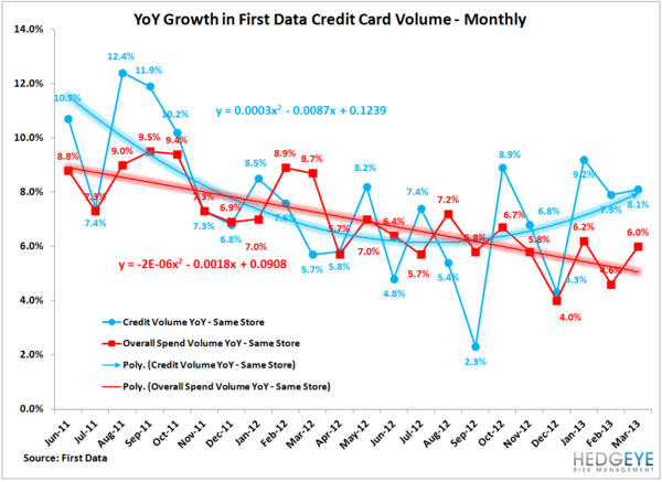 Credit Growth Accelerates - creditgrow1