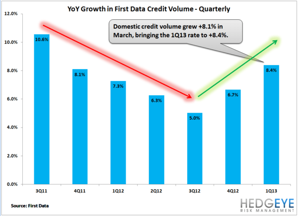 Credit Growth Accelerates - creditgrow2