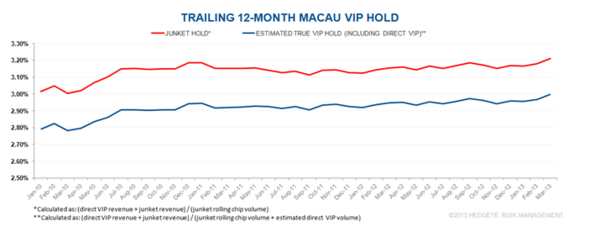 CHART DU JOUR: MACAU: THE RISE OF VIP HOLD - ttt