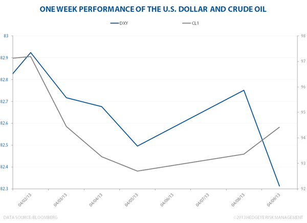 Dollar Down, Oil Up - USDOIL
