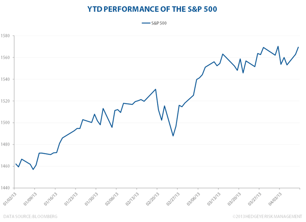 S&P 500: The Sky's The Limit - SPXytd