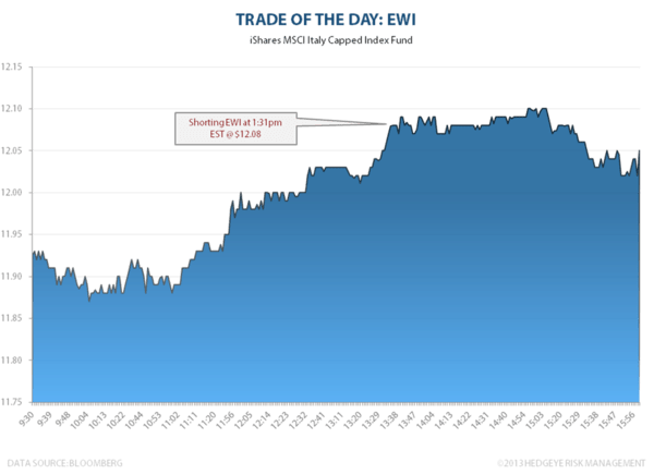 TRADE OF THE DAY: EWI - image001