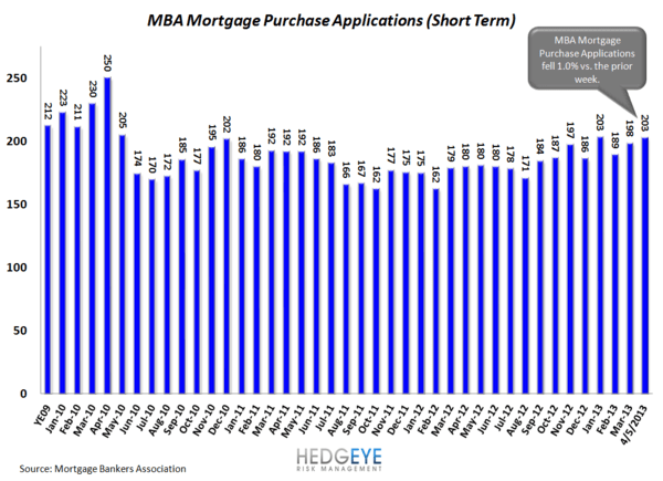 HOUSING: Strong Mortgage Volume - HOUSING1