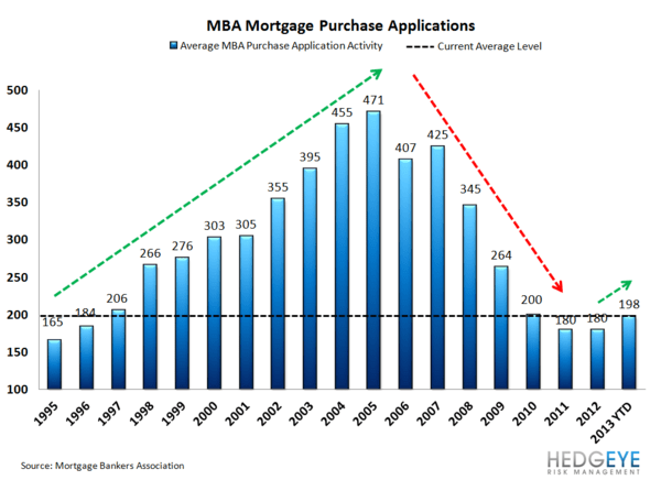 HOUSING: Strong Mortgage Volume - HOUSING2