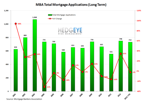 HOUSING: Strong Mortgage Volume - HOUSING5