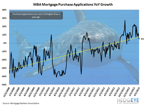 HOUSING: Strong Mortgage Volume - HOUSING6