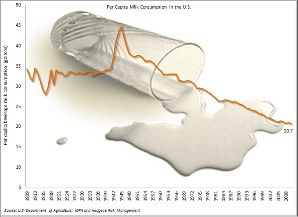 "Looking for Love in all the Wrong Places - Playing the DF ""Stub"" - Per capita milk consumption"