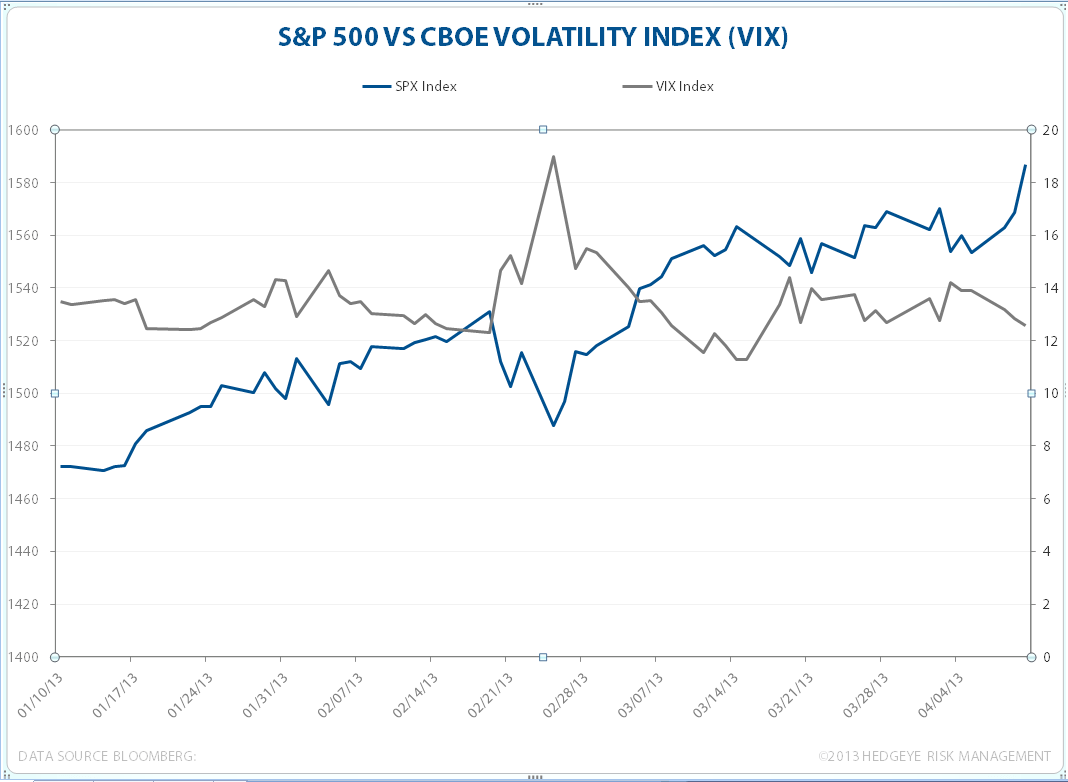 Volatility And The S&P 500 - VIXSPXWORKING