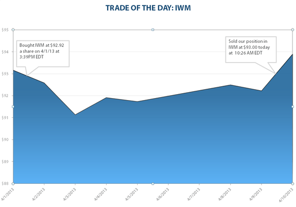 TRADE OF THE DAY: IWM - TOTD iwm
