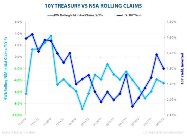 INITIAL CLAIMS: WHAT A DIFFERENCE ONE WEEK MAKES - 10Y vs NSA Claims 2 041113