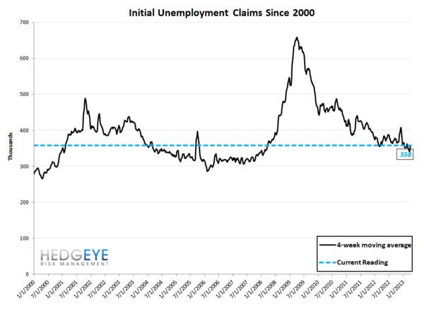 JOBLESS CLAIMS: The Right Stuff - 10 normal