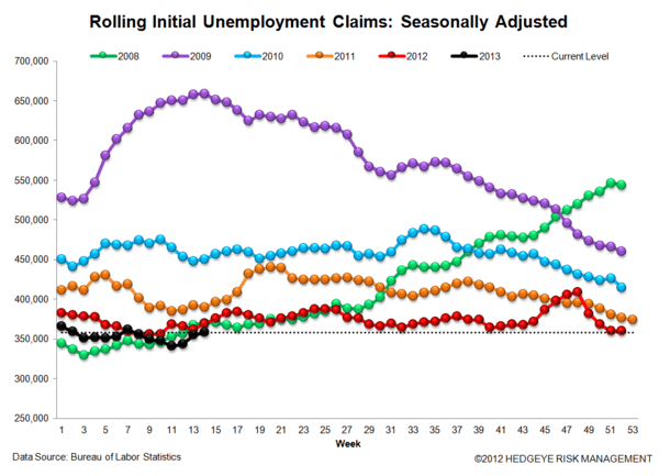 JOBLESS CLAIMS: The Right Stuff - 3