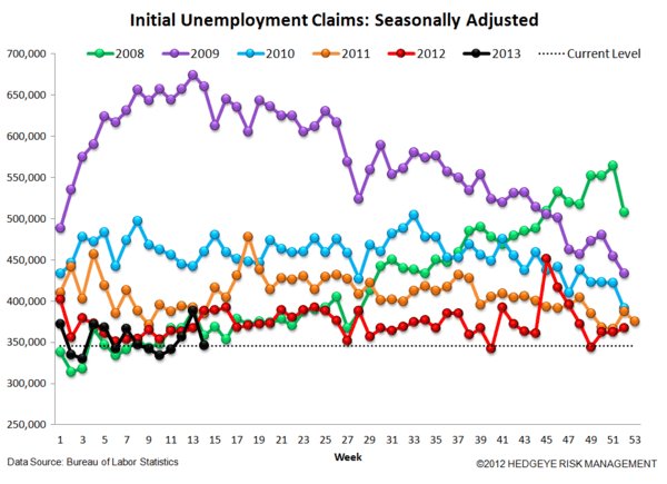 JOBLESS CLAIMS: The Right Stuff - 4 normal