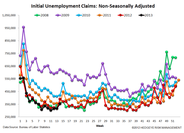 JOBLESS CLAIMS: The Right Stuff - 5 normal