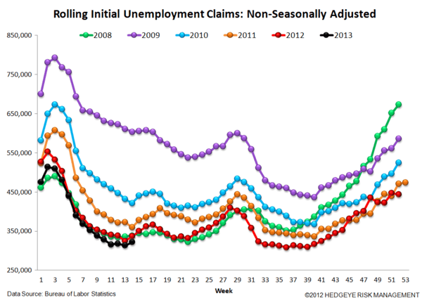 JOBLESS CLAIMS: The Right Stuff - 6 normal