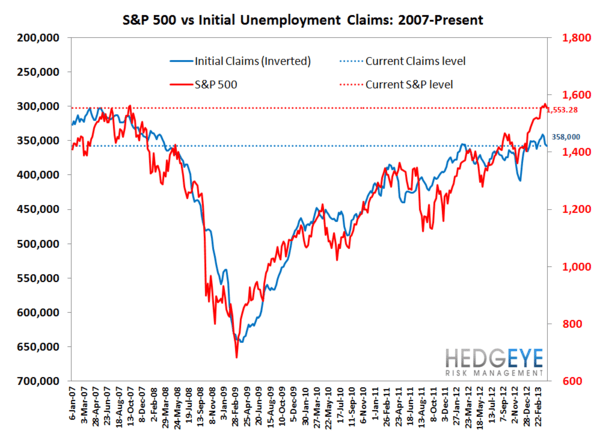 JOBLESS CLAIMS: The Right Stuff - 7 normal