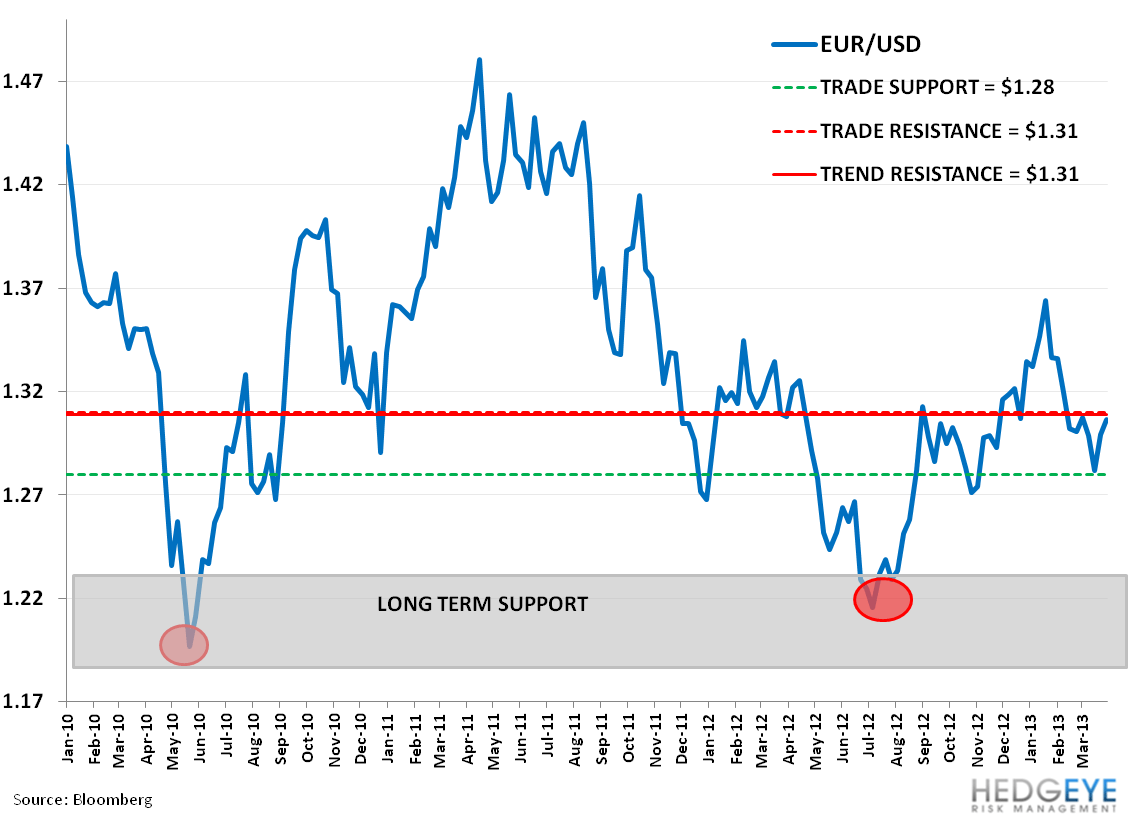 CHART OF THE DAY: Don't Freak Out About the Eurozone  - CC.  EUR USD