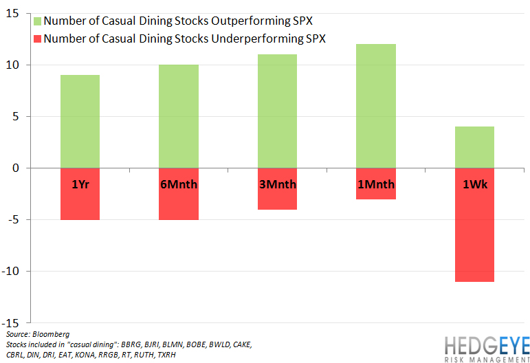 CASUAL DINING COOLING? - casual dining stocks spx performance