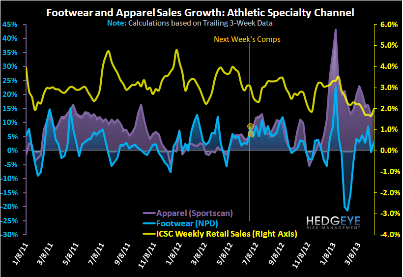 Athletic Sales: Big Week For UA - chart111
