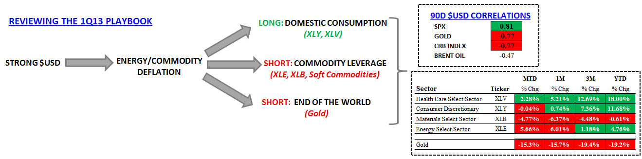 Viva Deflation!  Collapse of the Commodity Complex Accelerating - 1Q13 Playbook