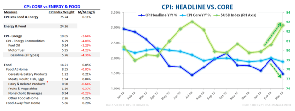 Viva Deflation!  Collapse of the Commodity Complex Accelerating - CPI Core vs Headline   FE Table