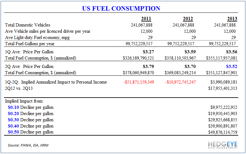 Viva Deflation!  Collapse of the Commodity Complex Accelerating - Fuel Consumption Table